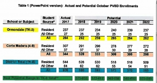 Wednesday: Portola Valley School District projects return to black
